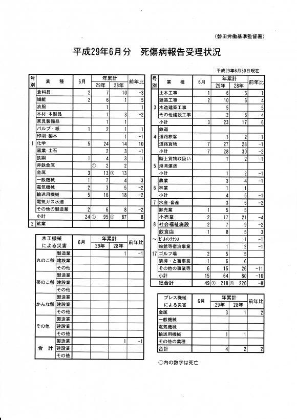 IMG_死傷病報告受理状況H29.6