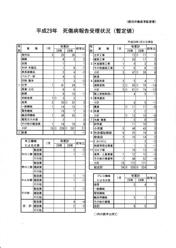 死傷病報告暫定_20180209_0001