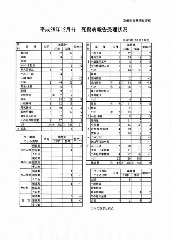 死傷病報告_20180201_0001